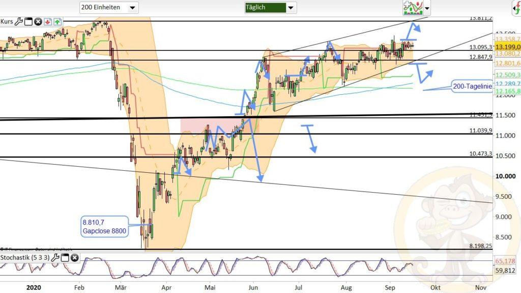 Dax Analyse 17.09.2020