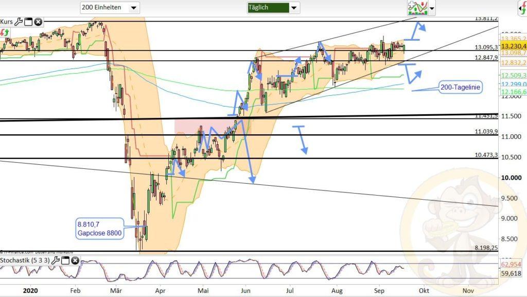 Dax Analyse 18.09.2020