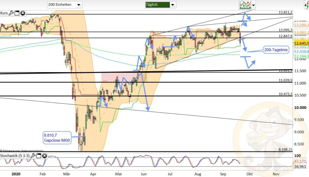 Dax Analyse 22.09.2020