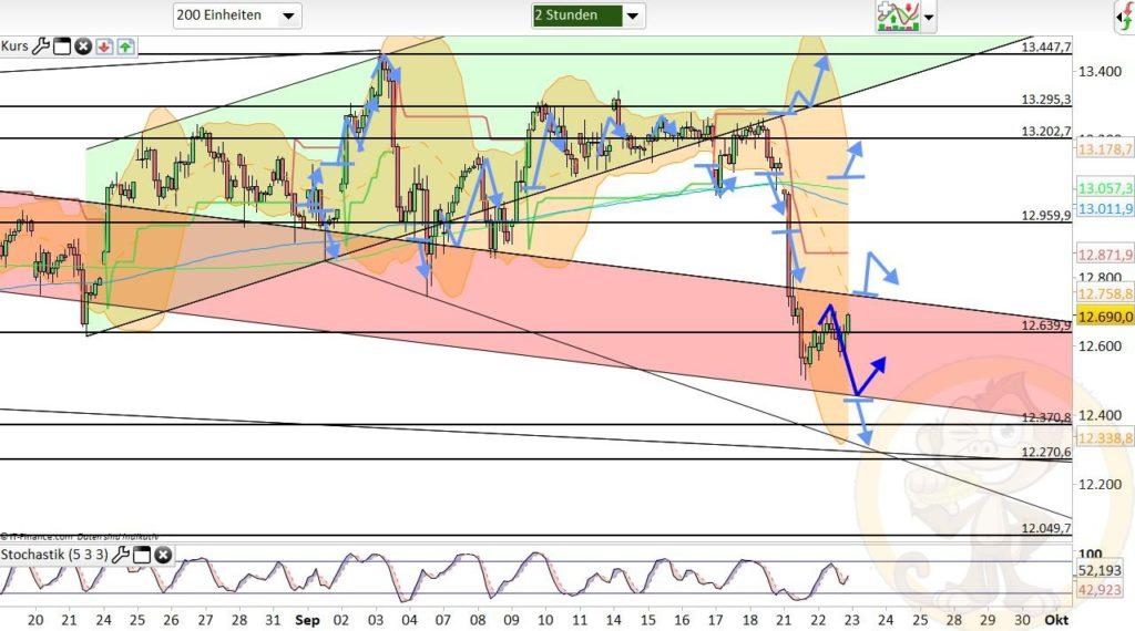 Dax Analyse 23.09.2020