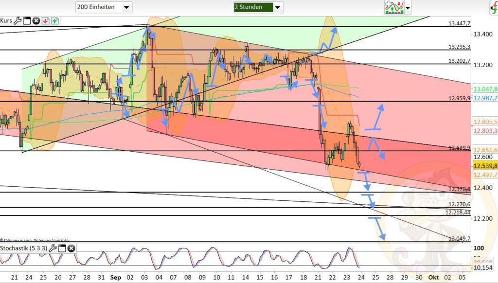 Dax Analyse 24.09.2020