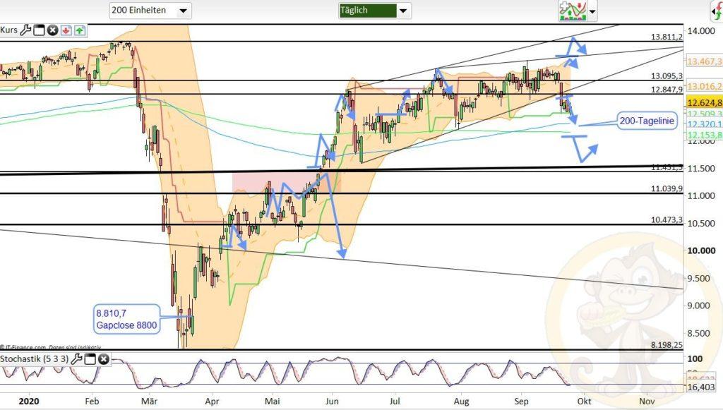 Dax Analyse 25.09.2020