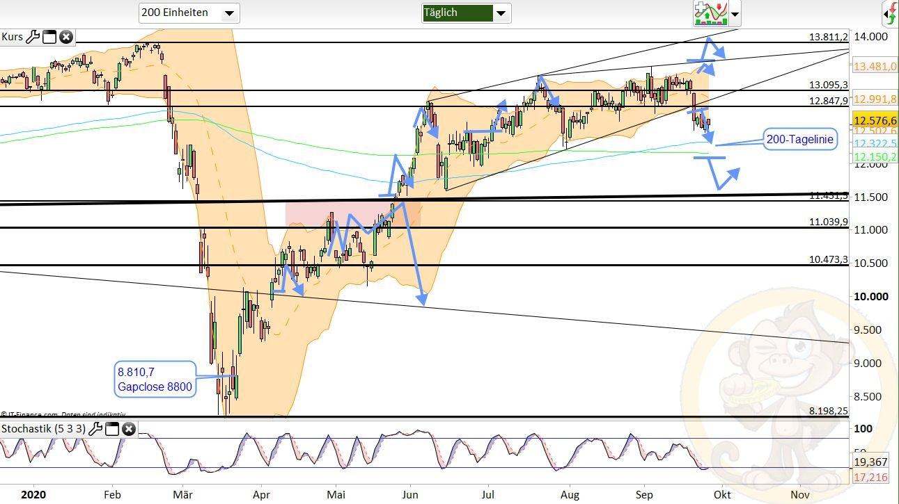 Dax Analyse Montag, den 28.09.2020