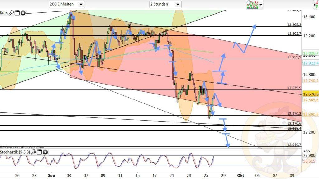 Dax Analyse 28.09.2020
