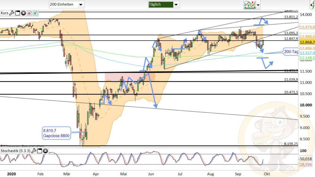 Dax Analyse 29.09.2020