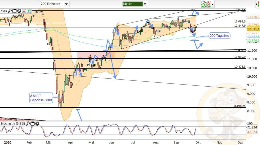 Dax Analyse 30.09.2020