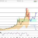 Ballard Power- Zuversicht im Chart