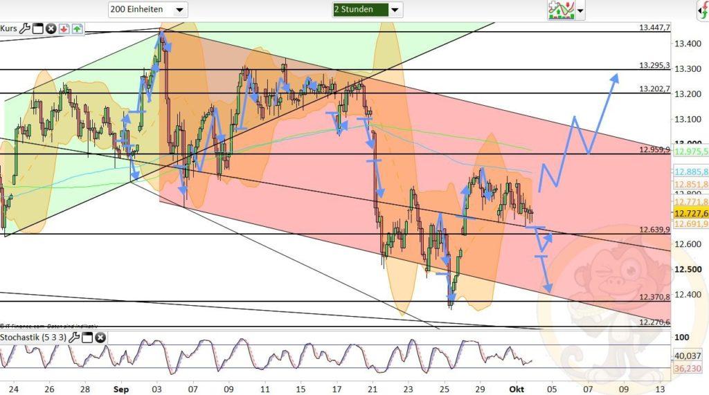 Dax Analyse 02.10.2020