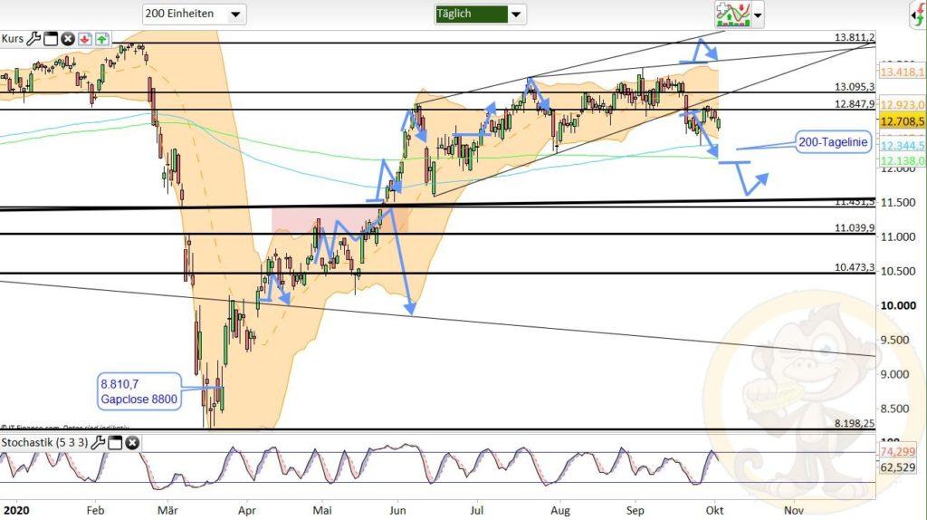 Dax Analyse 05.10.2020