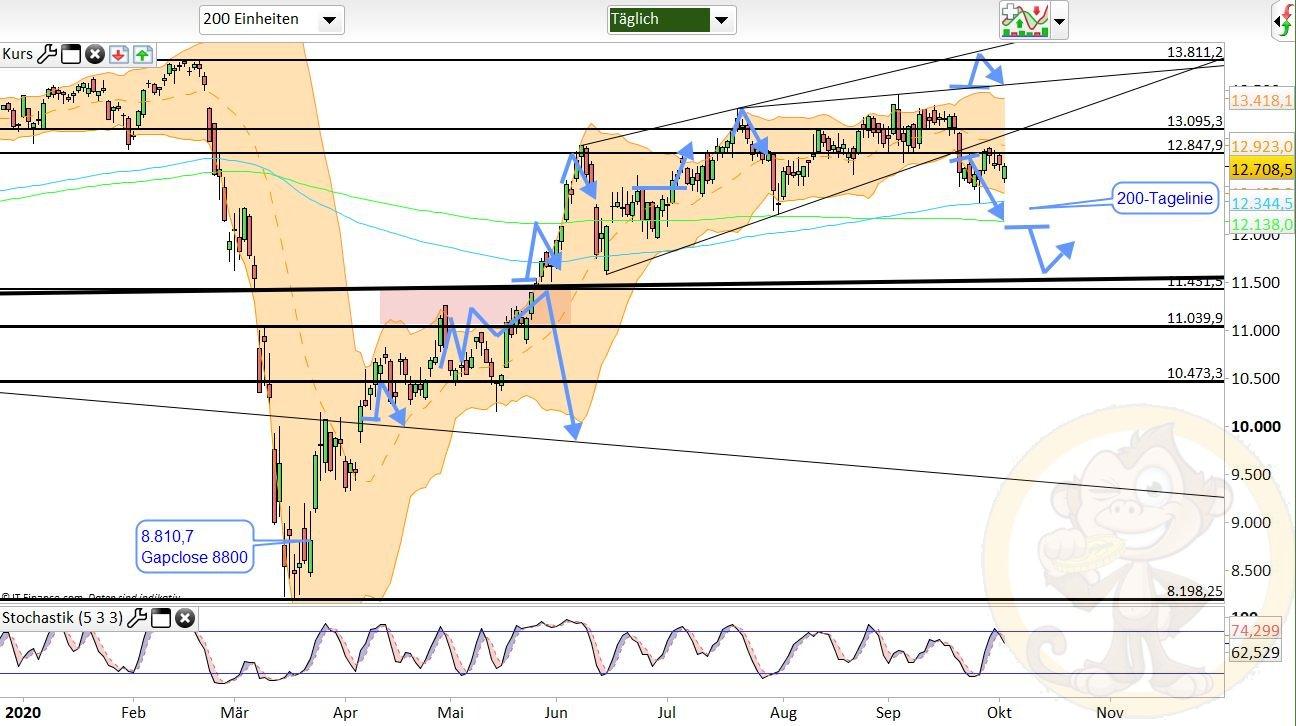 Dax Analyse Montag, den 05.10.2020