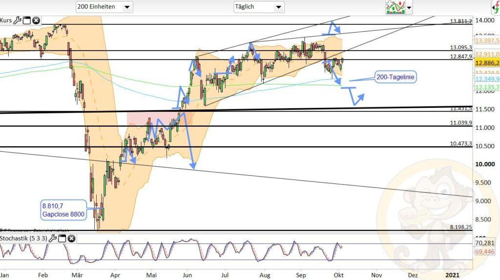 Dax Analyse 06.10.2020