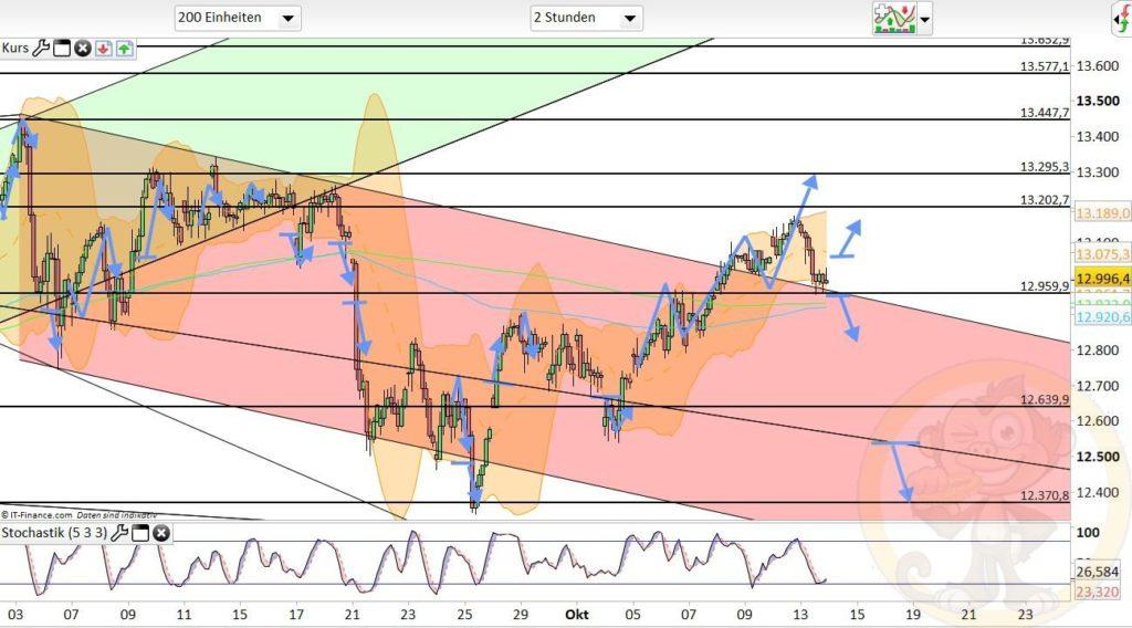 Dax Analyse 14.10.2020