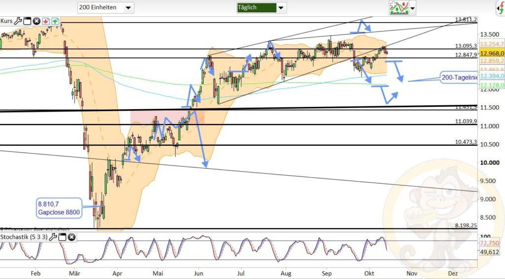 Dax Analyse 15.10.2020
