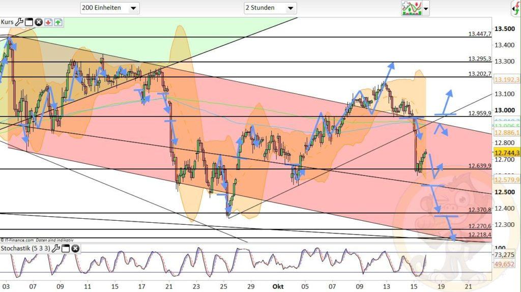 Dax Analyse 16.10.2020