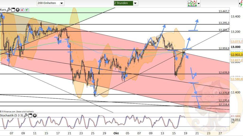 Dax Analyse 19.10.2020
