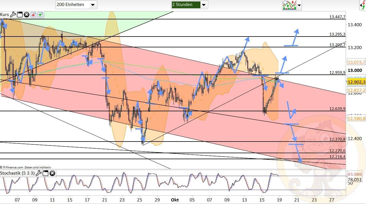 Dax Analyse Montag, den 19.10.2020