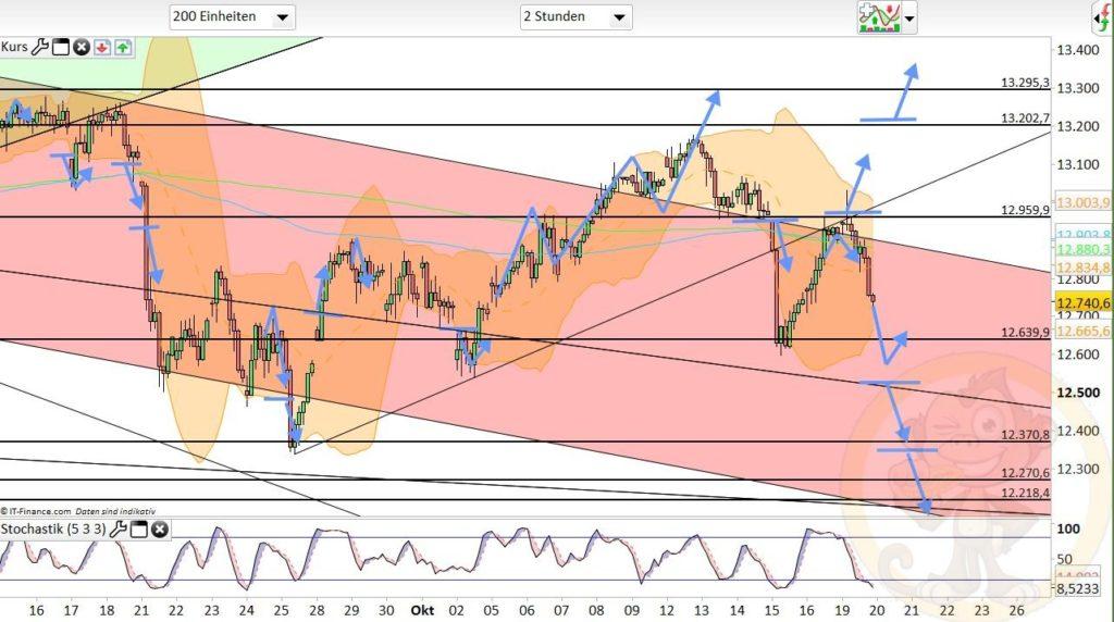 Dax Analyse 20.10.2020
