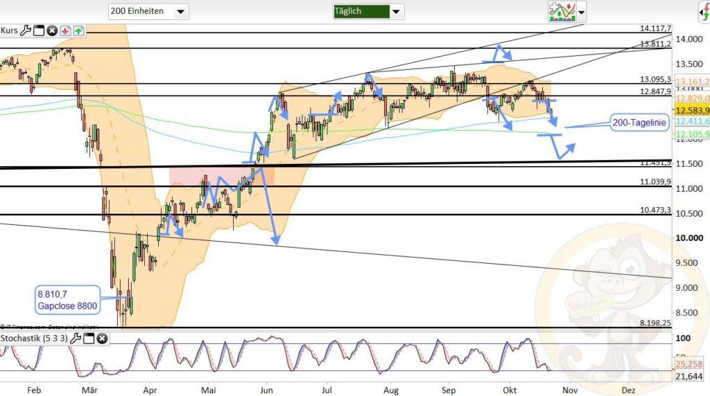 Dax Analyse 23.10.2020