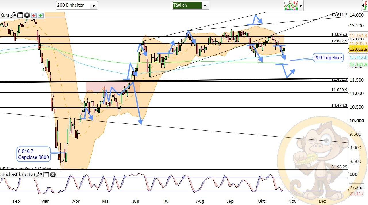 Dax Analyse Montag, den 26.10.2020