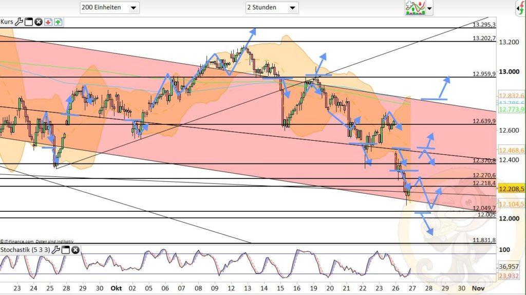 Dax Analyse 27.10.2020