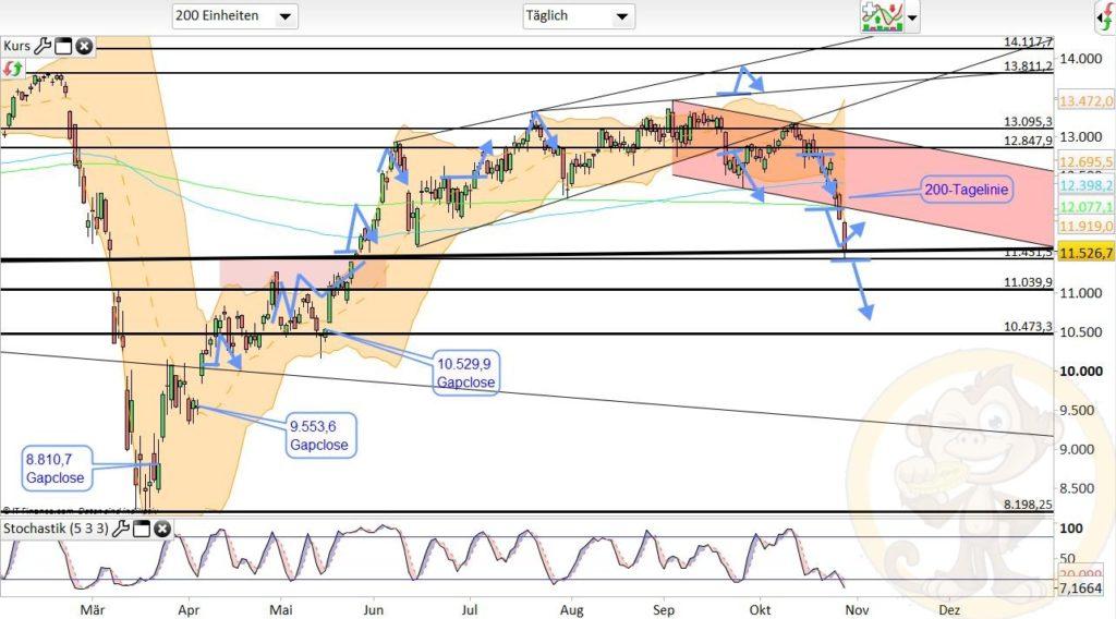 Dax Analyse 29.10.2020
