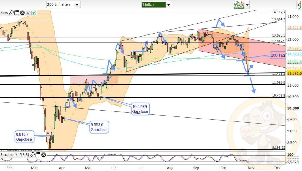Dax Analyse 30.10.2020