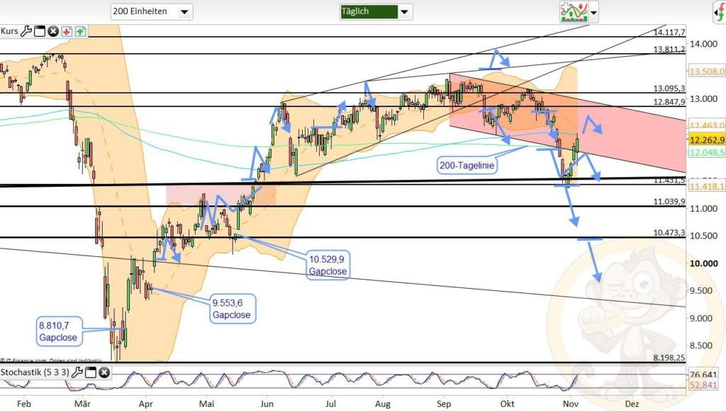 Dax Analyse 05.11.2020