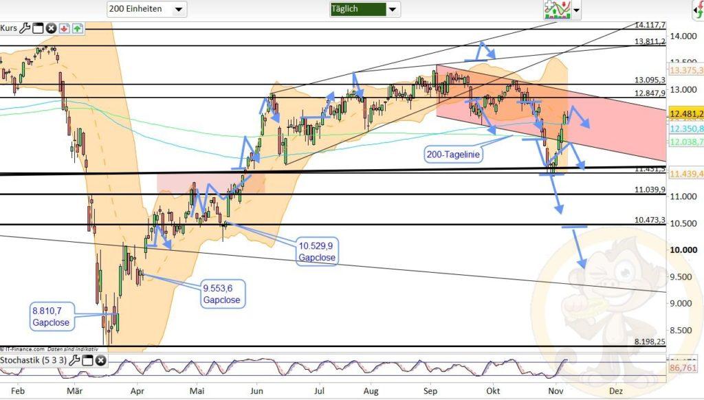 Dax Analyse 09.11.2020