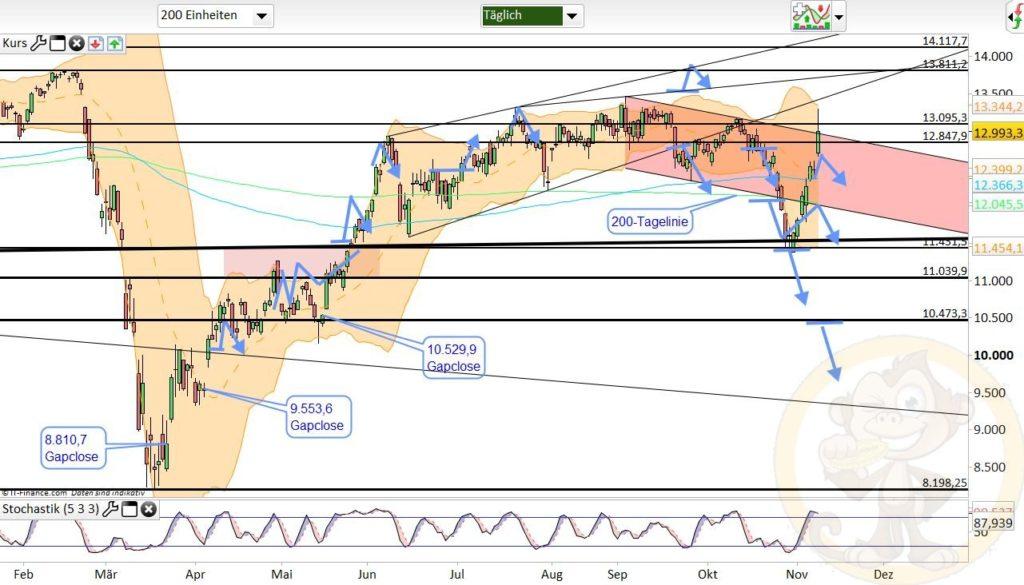 Dax Analyse 10.11.2020