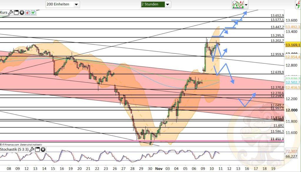 Dax Analyse 11.11.2020