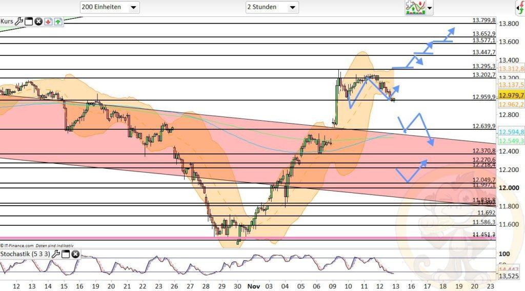 Dax Analyse 13.11.2020