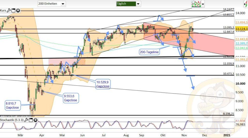 Dax Analyse 16.11.2020