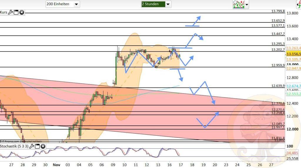 Dax Analyse 17.11.2020