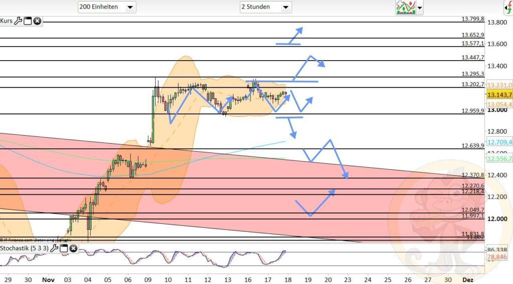 Dax Analyse 18.11.2020