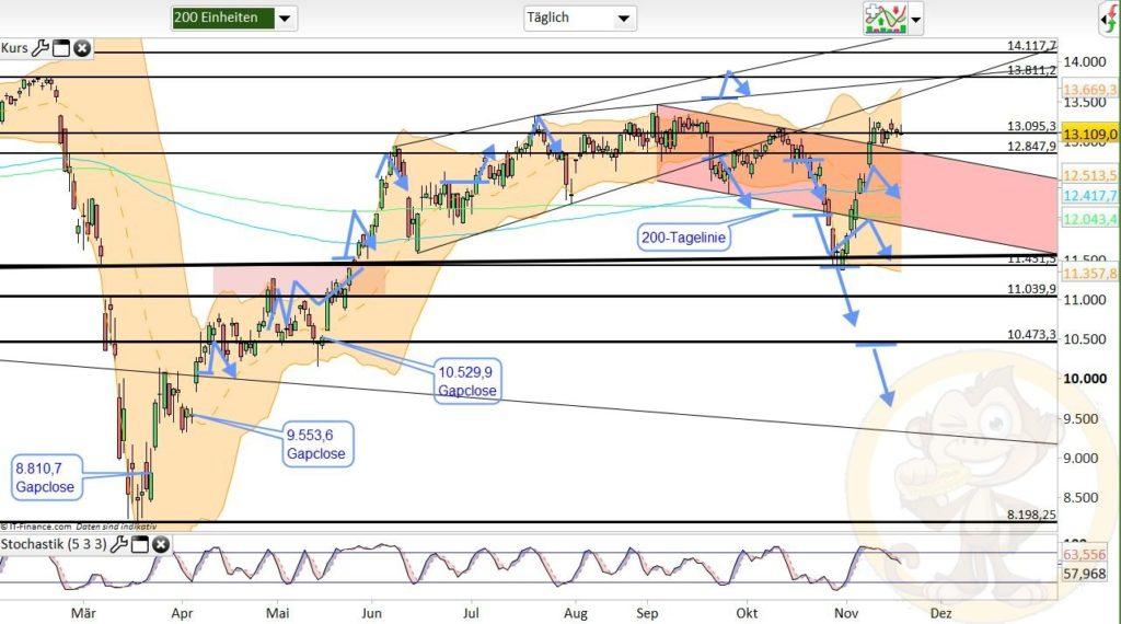 Dax Analyse 19.11.2020