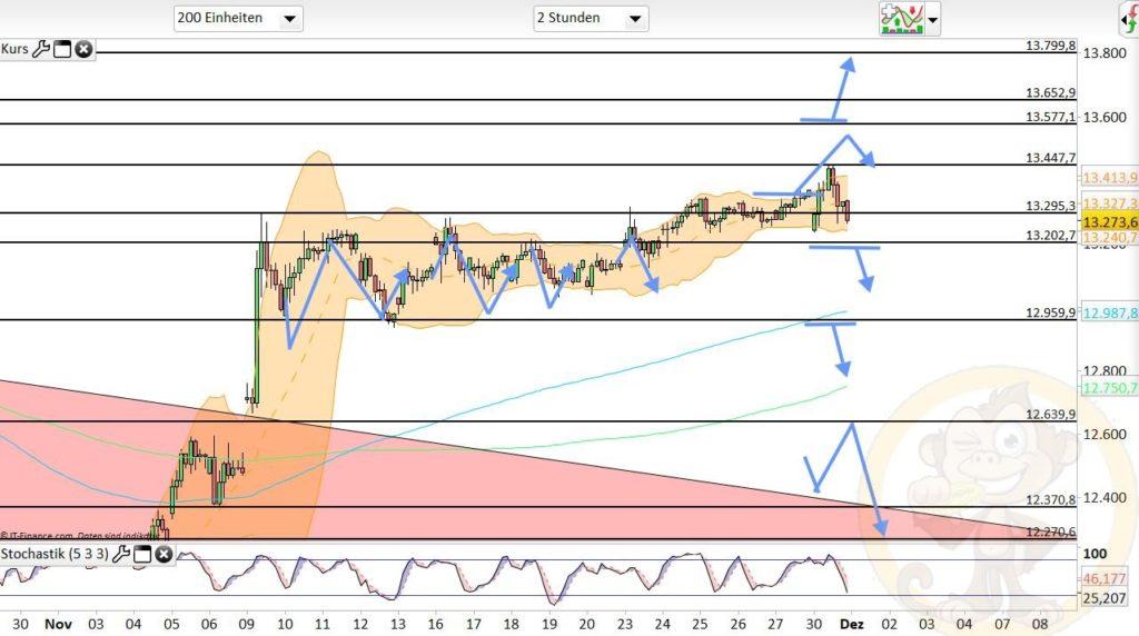 Dax Analyse 01.12.2020