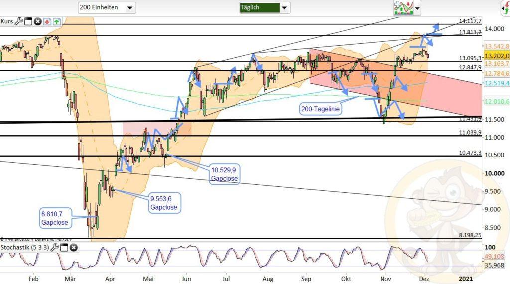 Dax Analyse 04.12.2020