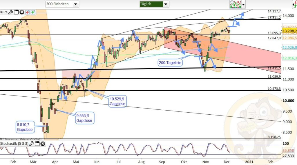 Dax Analyse 07.12.2020