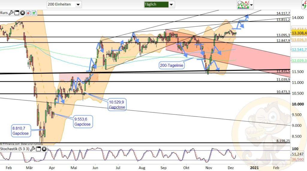 Dax Analyse 09.12.2020