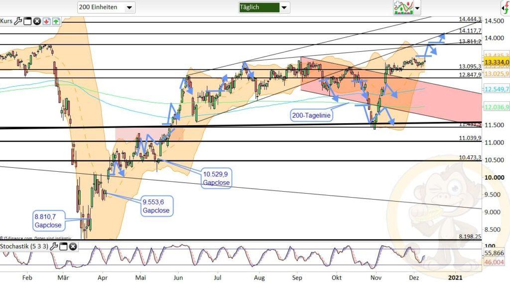 Dax Analyse 10.12.2020
