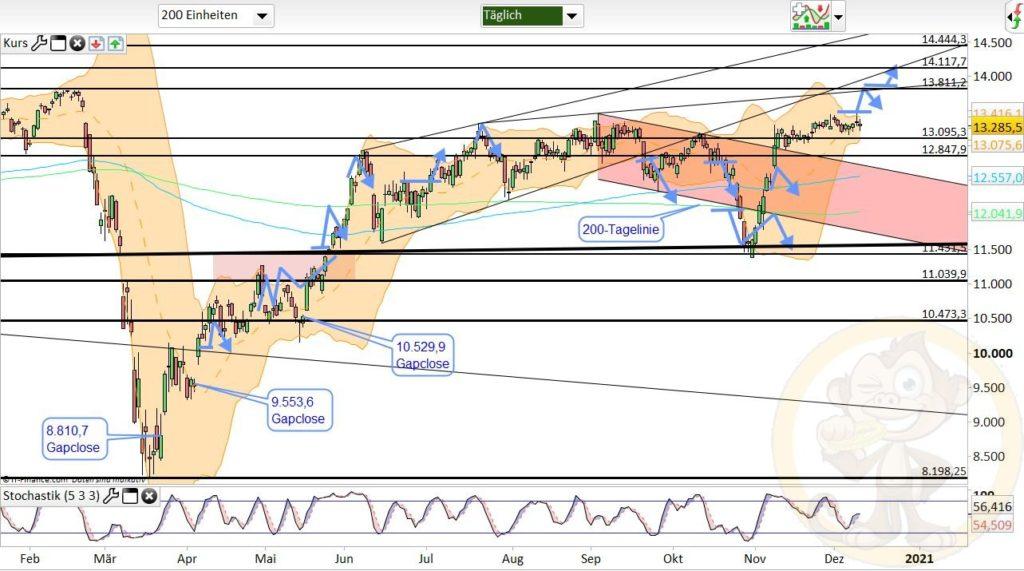 Dax Analyse 11.12.2020