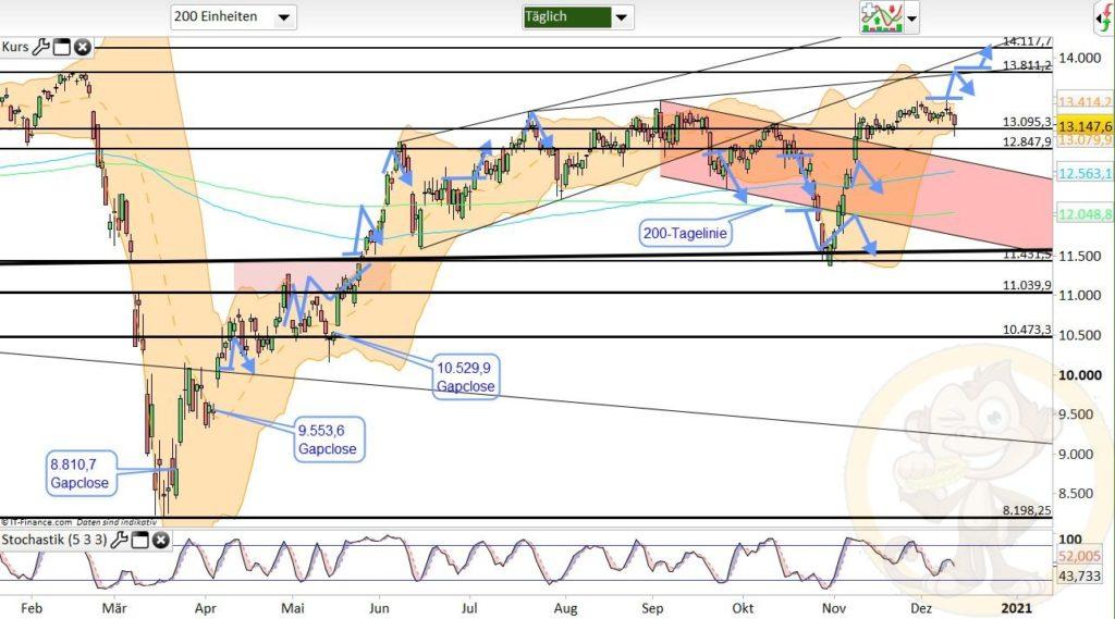Dax Analyse 14.12.2020