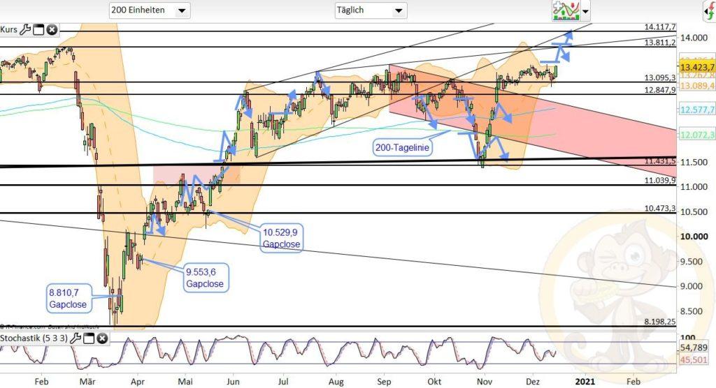 Dax Analyse 16.12.2020