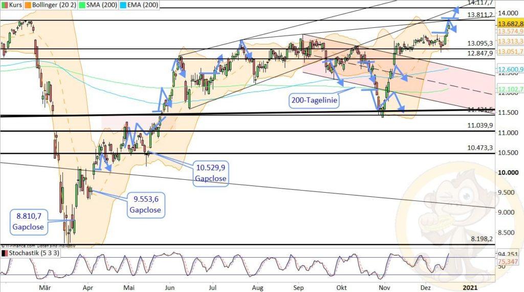 Dax Analyse 18.12.2020