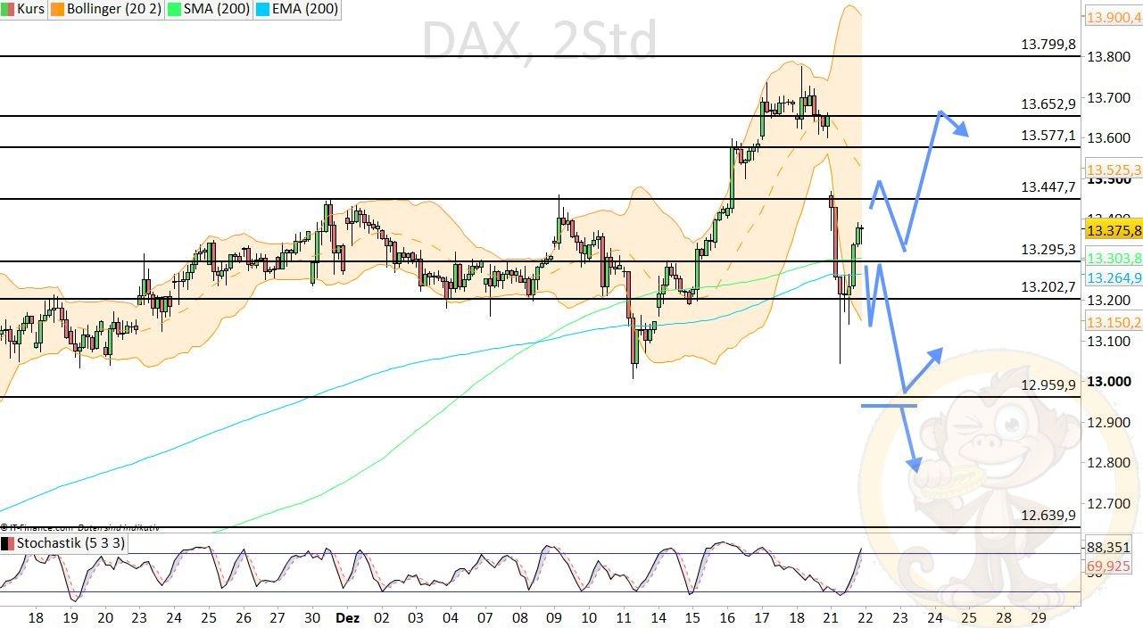 Dax Analyse Dienstag, den 22.12.2020