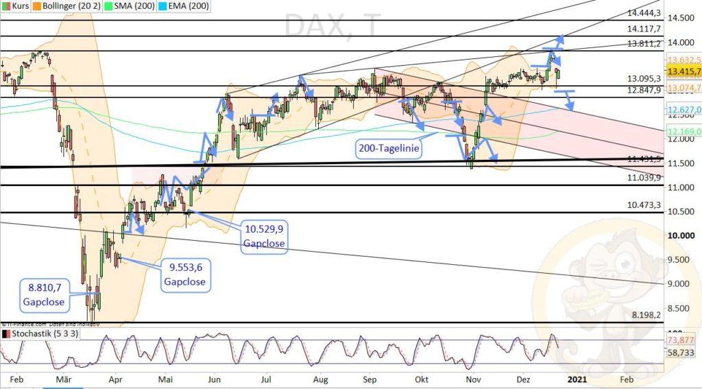 Dax Analyse 23.12.2020