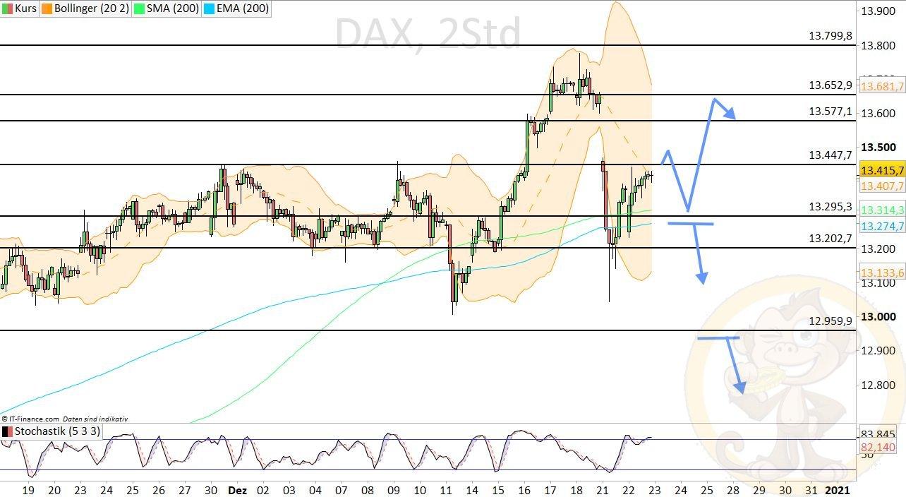 Dax Analyse Mittwoch, den 23.12.2020