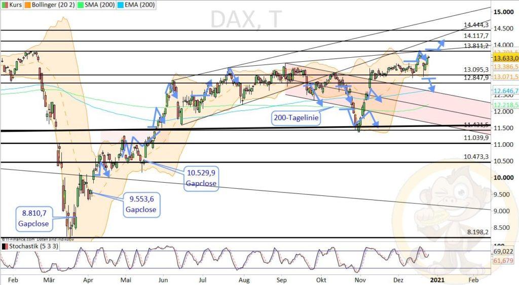 Dax Analyse 28.12.2020