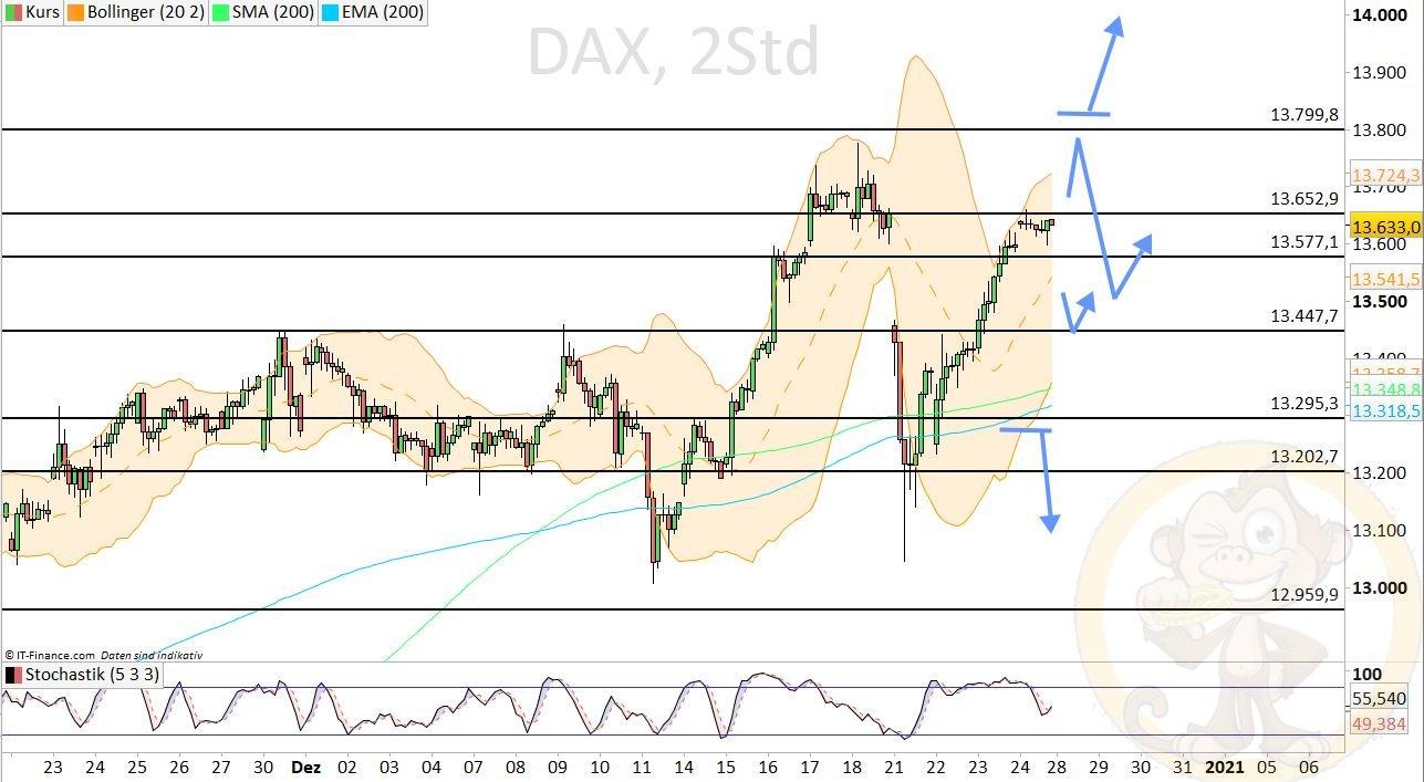 Dax Analyse Montag, den 28.12.2020