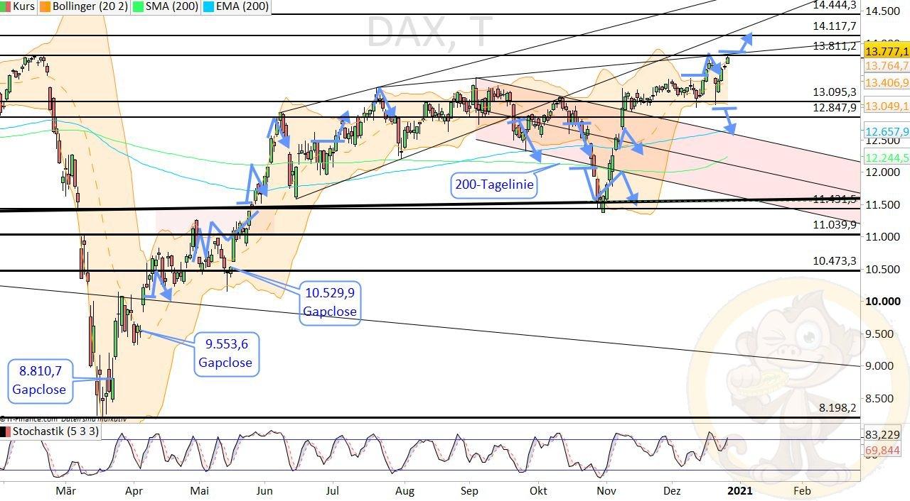 Dax Analyse Dienstag, den 29.12.2020